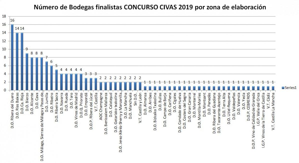 Grafico bodegas por zonas Concurso CIVAS © AkataVino